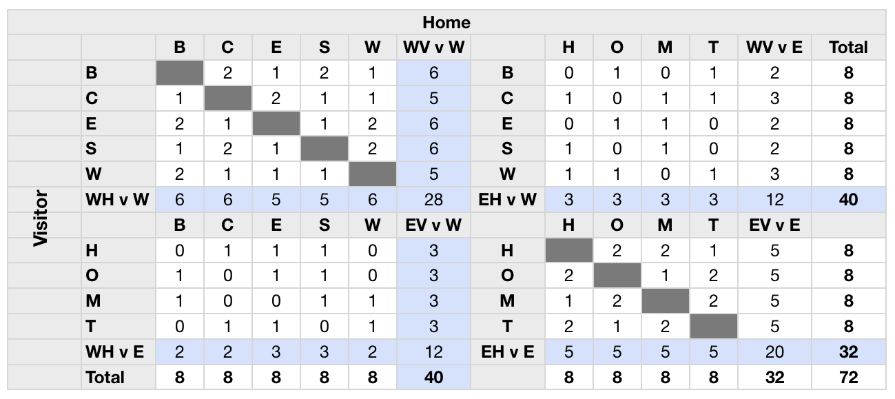 Example 9-team CFL schedule for 16-game season, showing home and away games against opponents